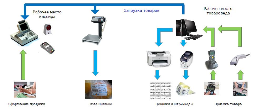Схема автоматизация торговли